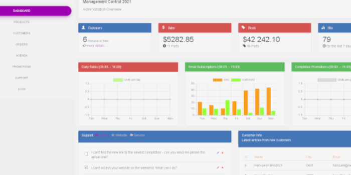 Dashboard with CodeIgniter 3, Chart JS, Bootstrap, MariaDB and PHP 7.4 - Cover Image